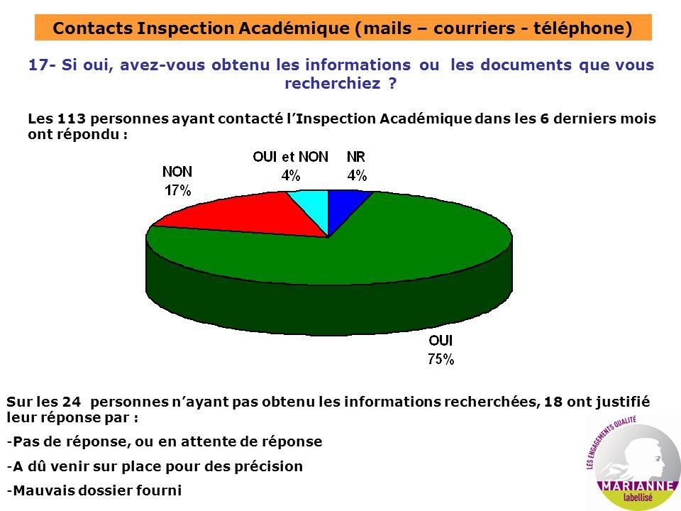 Contacts Inspection Académique (mails – courriers - téléphone) 17- Si oui, avez-vous obtenu les informations ou les documents que vous recherchiez ? L