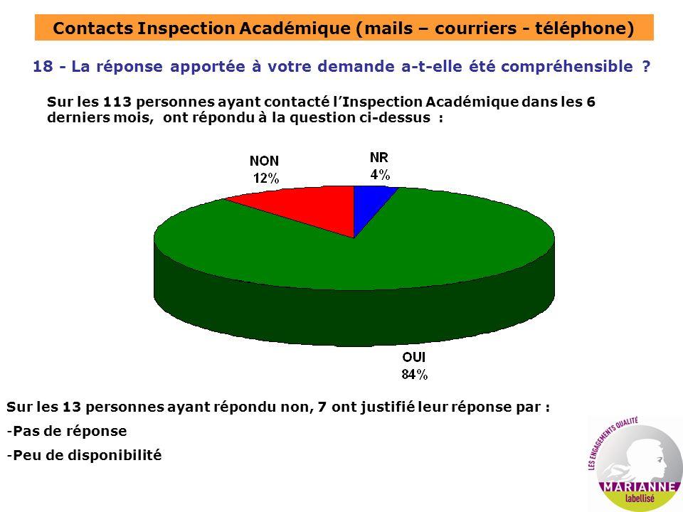 Contacts Inspection Académique (mails – courriers - téléphone) 18 - La réponse apportée à votre demande a-t-elle été compréhensible ? Sur les 113 pers