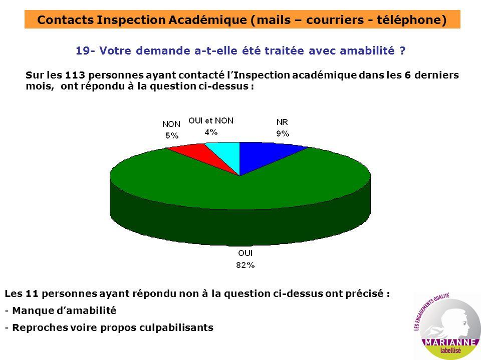 Contacts Inspection Académique (mails – courriers - téléphone) 19- Votre demande a-t-elle été traitée avec amabilité ? Sur les 113 personnes ayant con