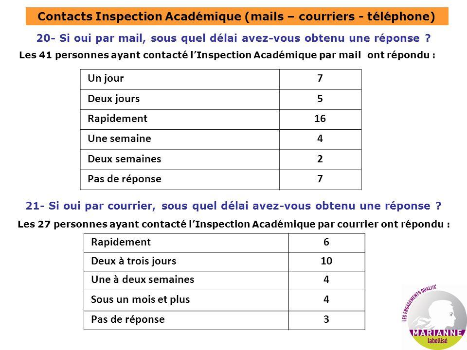 Contacts Inspection Académique (mails – courriers - téléphone) 20- Si oui par mail, sous quel délai avez-vous obtenu une réponse ? 21- Si oui par cour