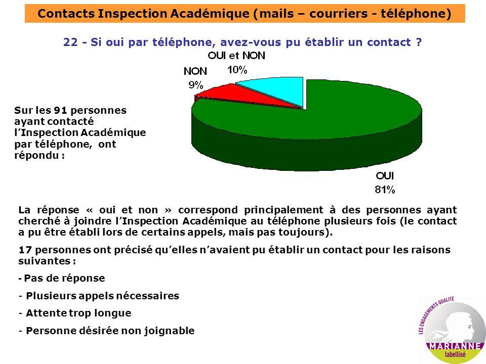 Contacts Inspection Académique (mails – courriers - téléphone) 22 - Si oui par téléphone, avez-vous pu établir un contact .