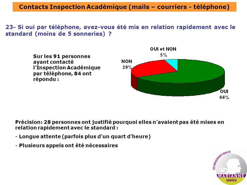 Contacts Inspection Académique (mails – courriers - téléphone) 23- Si oui par téléphone, avez-vous été mis en relation rapidement avec le standard (moins de 5 sonneries) .
