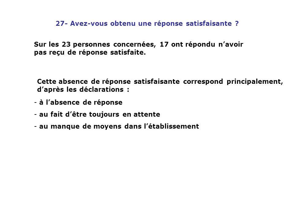 27- Avez-vous obtenu une réponse satisfaisante ? Sur les 23 personnes concernées, 17 ont répondu navoir pas reçu de réponse satisfaite. Cette absence