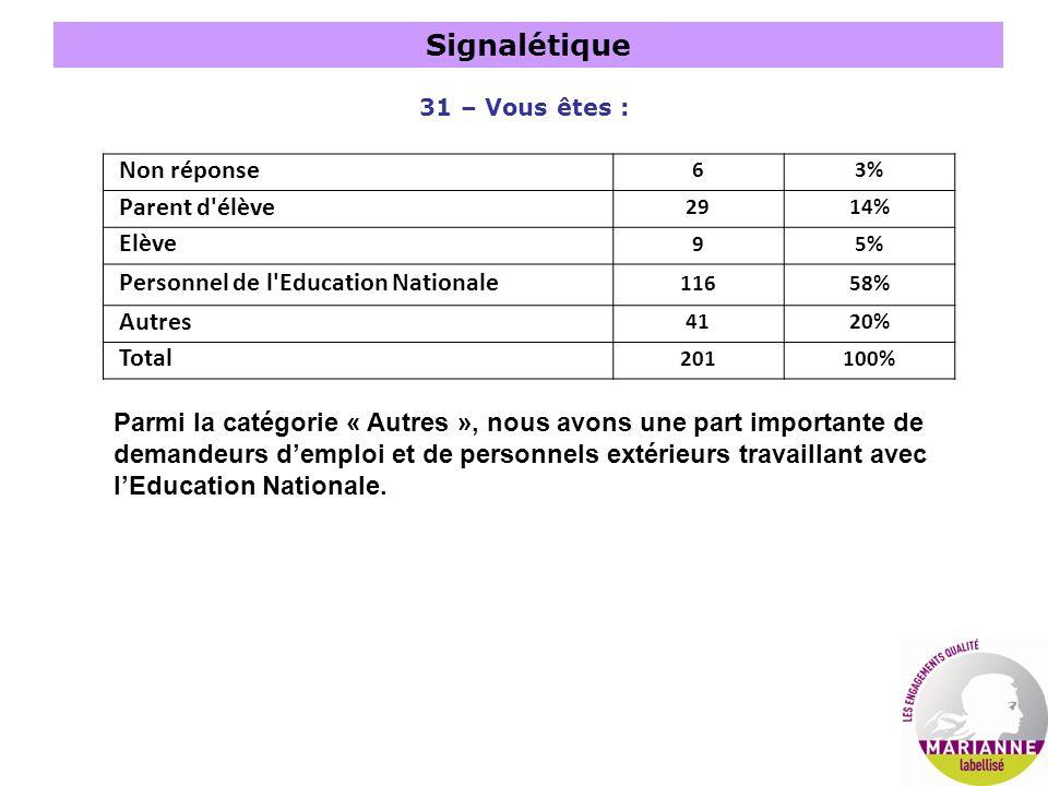 31 – Vous êtes : Non réponse 63% Parent d'élève 2914% Elève 95% Personnel de l'Education Nationale 11658% Autres 4120% Total 201100% Parmi la catégori