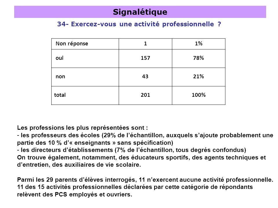 Signalétique 34- Exercez-vous une activité professionnelle ? Les professions les plus représentées sont : - les professeurs des écoles (29% de léchant
