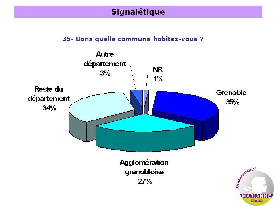 Signalétique 35- Dans quelle commune habitez-vous