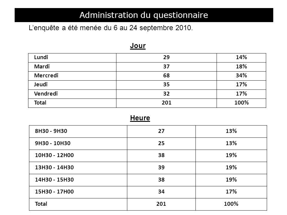 Administration du questionnaire Jour Heure Lundi2914% Mardi3718% Mercredi6834% Jeudi3517% Vendredi3217% Total201100% 8H30 - 9H302713% 9H30 - 10H302513