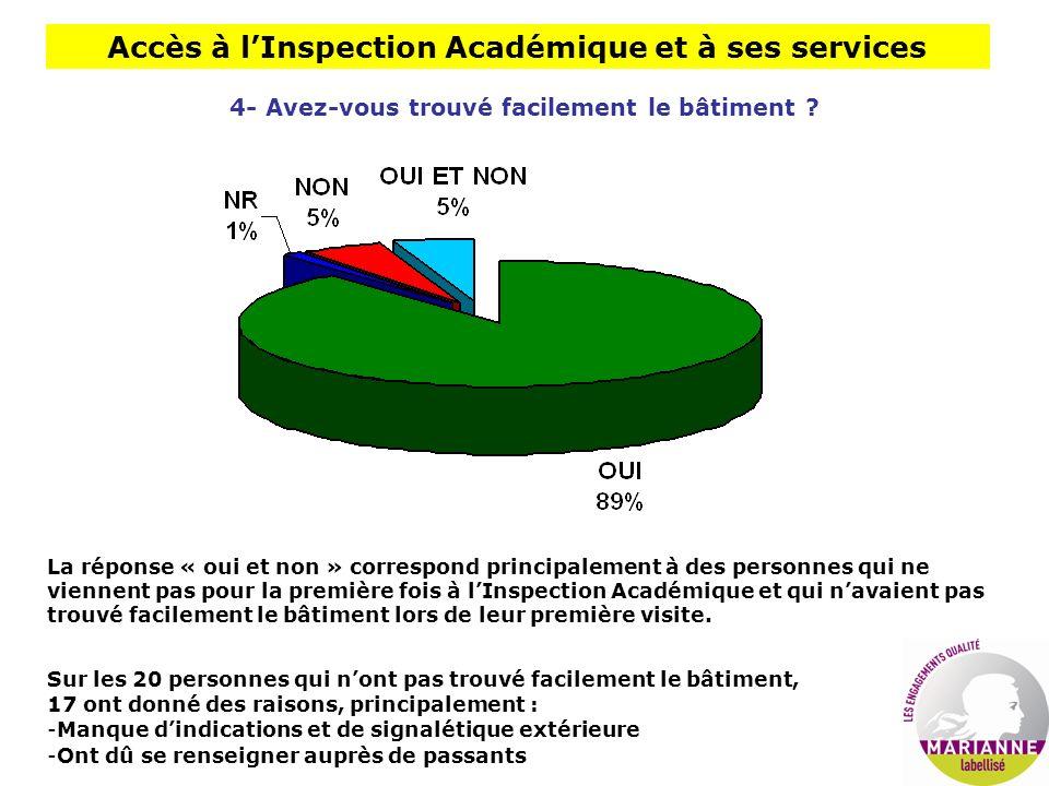 Accès à lInspection Académique et à ses services 4- Avez-vous trouvé facilement le bâtiment ? La réponse « oui et non » correspond principalement à de