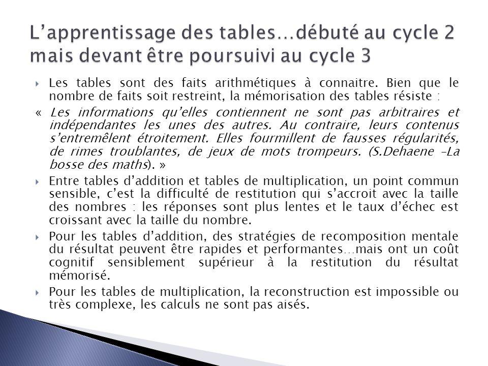 Les élèves doivent « mémoriser les tables » : cela signifie que tous les résultats doivent être immédiatement disponibles, en fin décole élémentaire, avec un taux élevé de réussite.