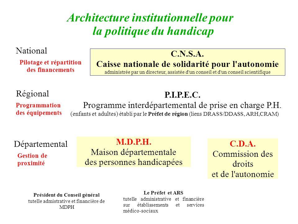 Architecture institutionnelle pour la politique du handicap Régional Départemental Pilotage et répartition des financements C.N.S.A. Caisse nationale