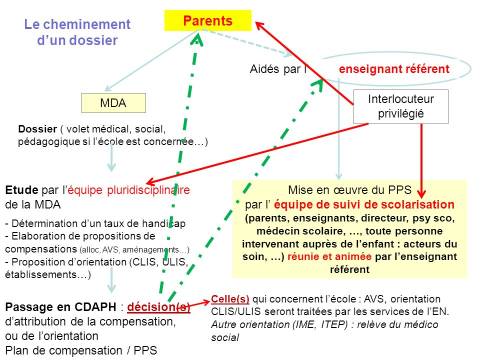Parents Aidés par l enseignant référent MDA Dossier ( volet médical, social, pédagogique si lécole est concernée…) Etude par léquipe pluridisciplinair