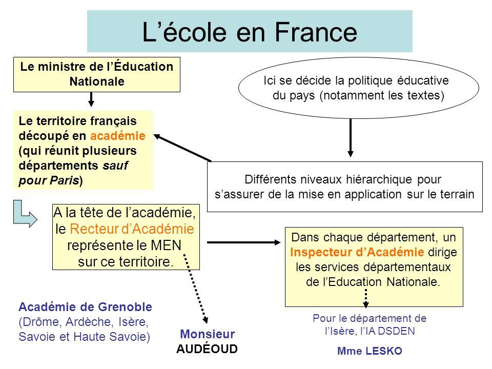 Lécole en France Le ministre de lÉducation Nationale Ici se décide la politique éducative du pays (notamment les textes) Différents niveaux hiérarchiq