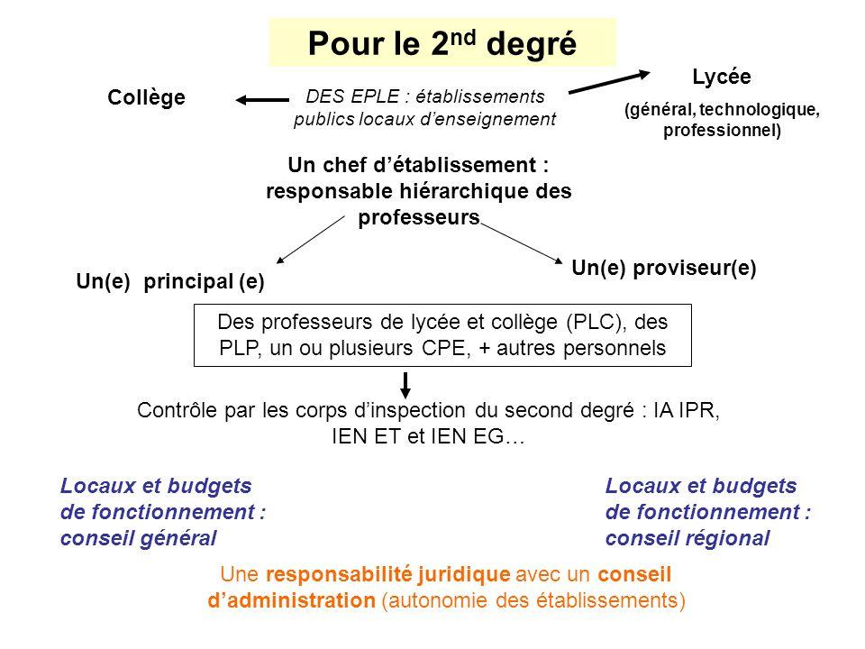 Pour le 2 nd degré Collège Lycée (général, technologique, professionnel) Un chef détablissement : responsable hiérarchique des professeurs Un(e) princ