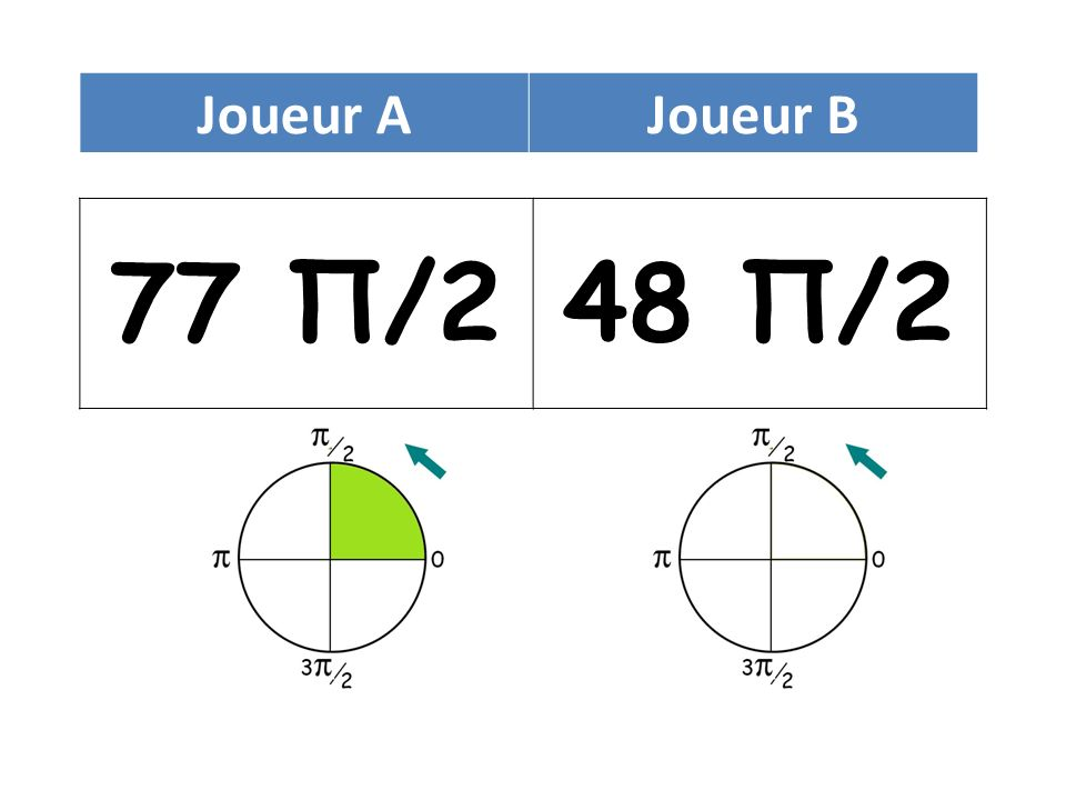 77 Π/248 Π/2 Joueur AJoueur B