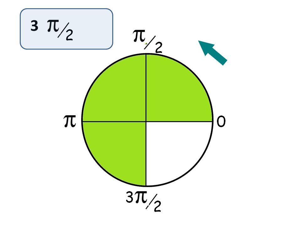 Jeu de bataille des Π/2 Quelle est laire colorée la plus grande ? 15 Π/23 Π/2