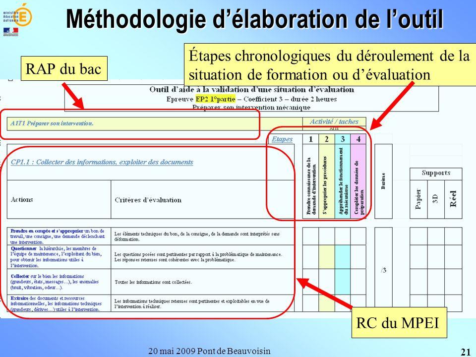 Méthodologie délaboration de loutil 20 mai 2009 Pont de Beauvoisin 21 Étapes chronologiques du déroulement de la situation de formation ou dévaluation