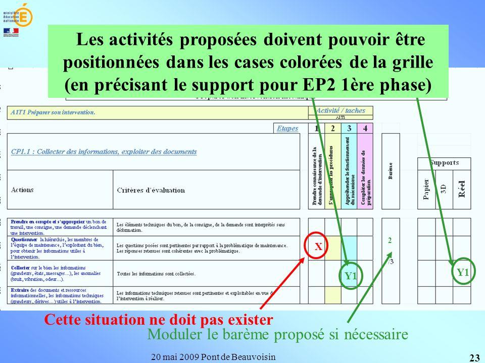 20 mai 2009 Pont de Beauvoisin 23 Moduler le barème proposé si nécessaire Y1 2 X Cette situation ne doit pas exister Les activités proposées doivent p