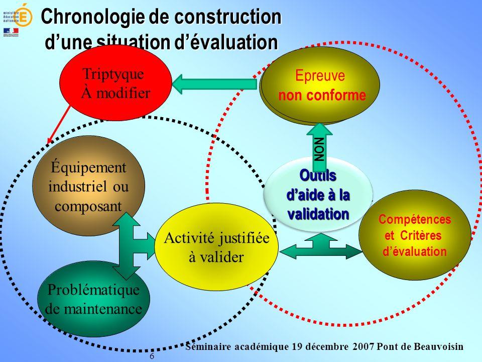 6 Équipement industriel ou composant Epreuves Chronologie de construction dune situation dévaluation Activité projetée Problématique de maintenance Co