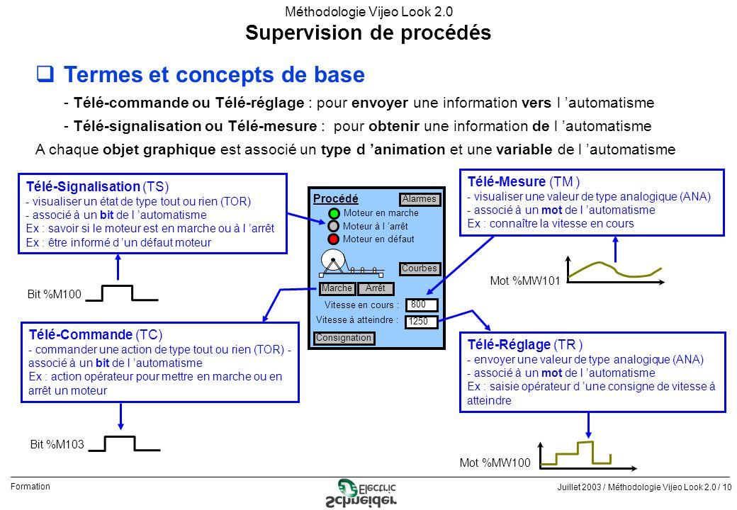 Juillet 2003 / Méthodologie Vijeo Look 2.0 / 10 Formation Méthodologie Vijeo Look 2.0 qTermes et concepts de base - Télé-commande ou Télé-réglage : po