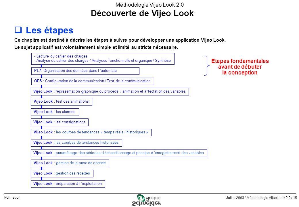 Juillet 2003 / Méthodologie Vijeo Look 2.0 / 15 Formation Méthodologie Vijeo Look 2.0 Découverte de Vijeo Look qLes étapes Ce chapitre est destiné à d