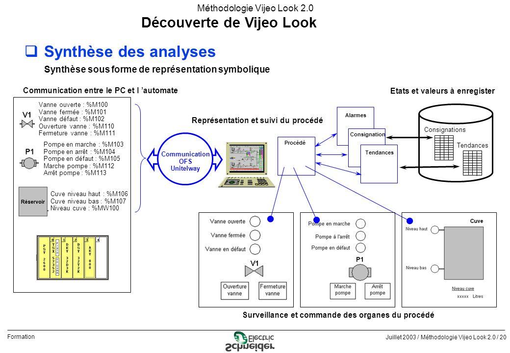 Juillet 2003 / Méthodologie Vijeo Look 2.0 / 20 Formation Méthodologie Vijeo Look 2.0 Découverte de Vijeo Look qSynthèse des analyses Synthèse sous fo