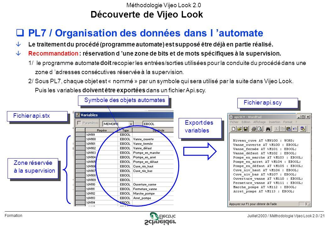 Juillet 2003 / Méthodologie Vijeo Look 2.0 / 21 Formation Méthodologie Vijeo Look 2.0 Découverte de Vijeo Look qPL7 / Organisation des données dans l