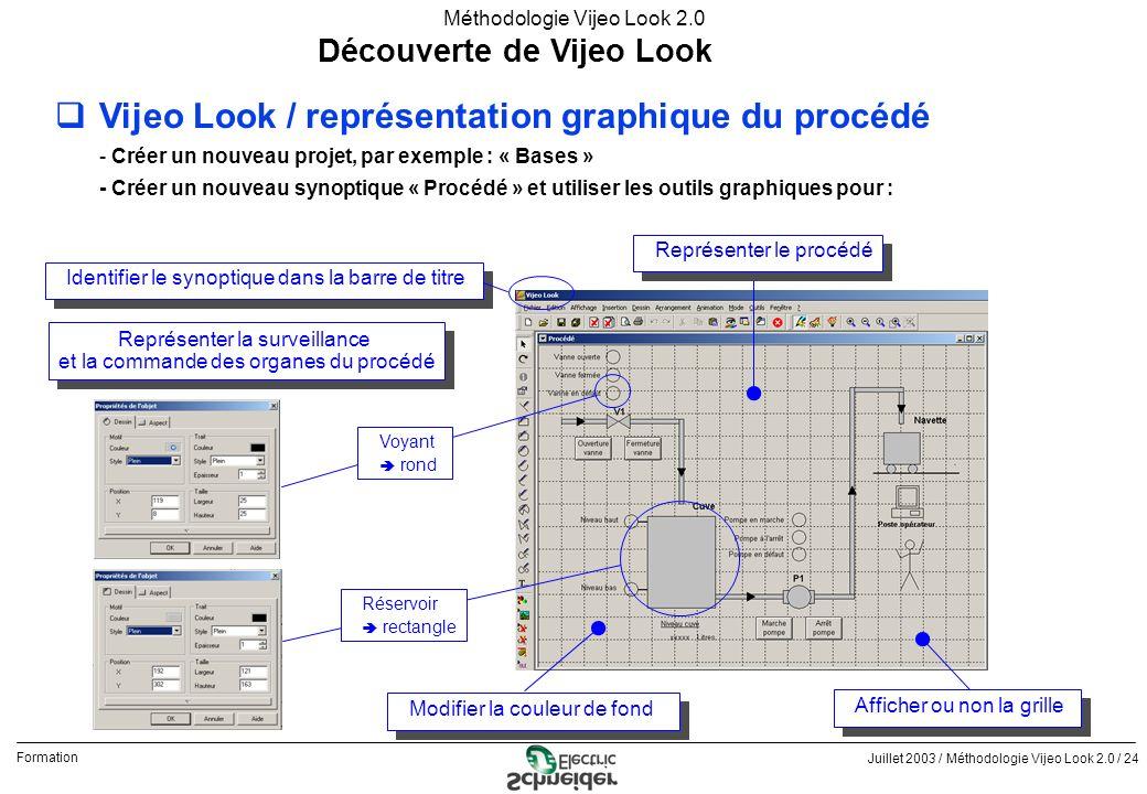 Juillet 2003 / Méthodologie Vijeo Look 2.0 / 24 Formation Méthodologie Vijeo Look 2.0 Découverte de Vijeo Look qVijeo Look / représentation graphique