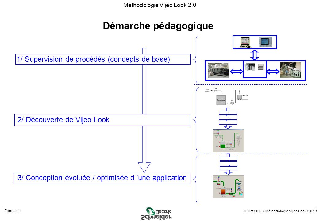Juillet 2003 / Méthodologie Vijeo Look 2.0 / 24 Formation Méthodologie Vijeo Look 2.0 Découverte de Vijeo Look qVijeo Look / représentation graphique du procédé - Créer un nouveau projet, par exemple : « Bases » - Créer un nouveau synoptique « Procédé » et utiliser les outils graphiques pour : Représenter le procédé Représenter la surveillance et la commande des organes du procédé Représenter la surveillance et la commande des organes du procédé Identifier le synoptique dans la barre de titre Afficher ou non la grille Modifier la couleur de fond Voyant rond Réservoir rectangle