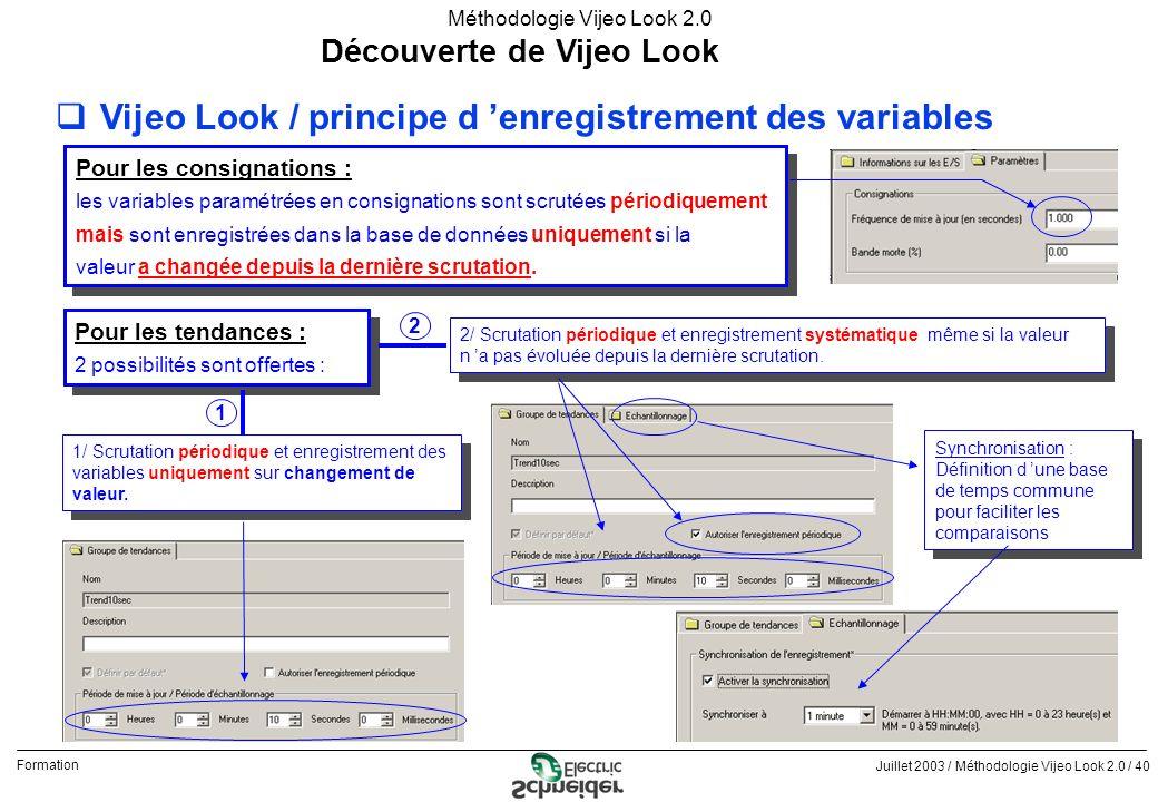 Juillet 2003 / Méthodologie Vijeo Look 2.0 / 40 Formation Méthodologie Vijeo Look 2.0 Découverte de Vijeo Look qVijeo Look / principe d enregistrement