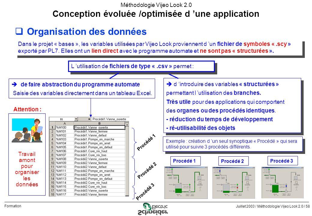 Juillet 2003 / Méthodologie Vijeo Look 2.0 / 58 Formation Méthodologie Vijeo Look 2.0 qOrganisation des données Conception évoluée /optimisée d une ap