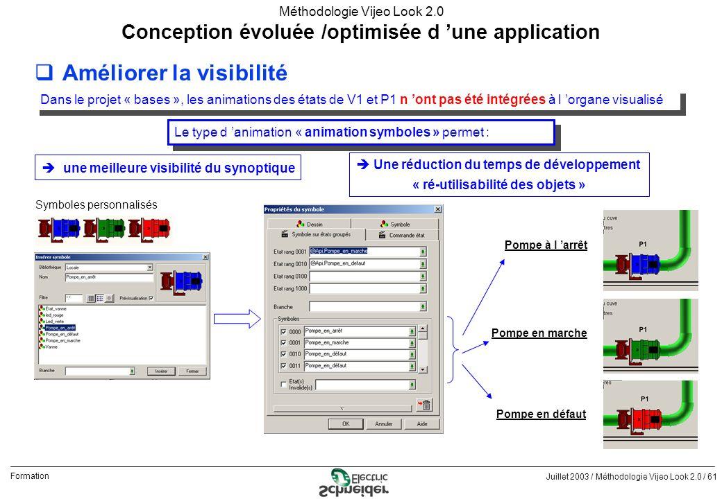 Juillet 2003 / Méthodologie Vijeo Look 2.0 / 61 Formation Méthodologie Vijeo Look 2.0 qAméliorer la visibilité Conception évoluée /optimisée d une app