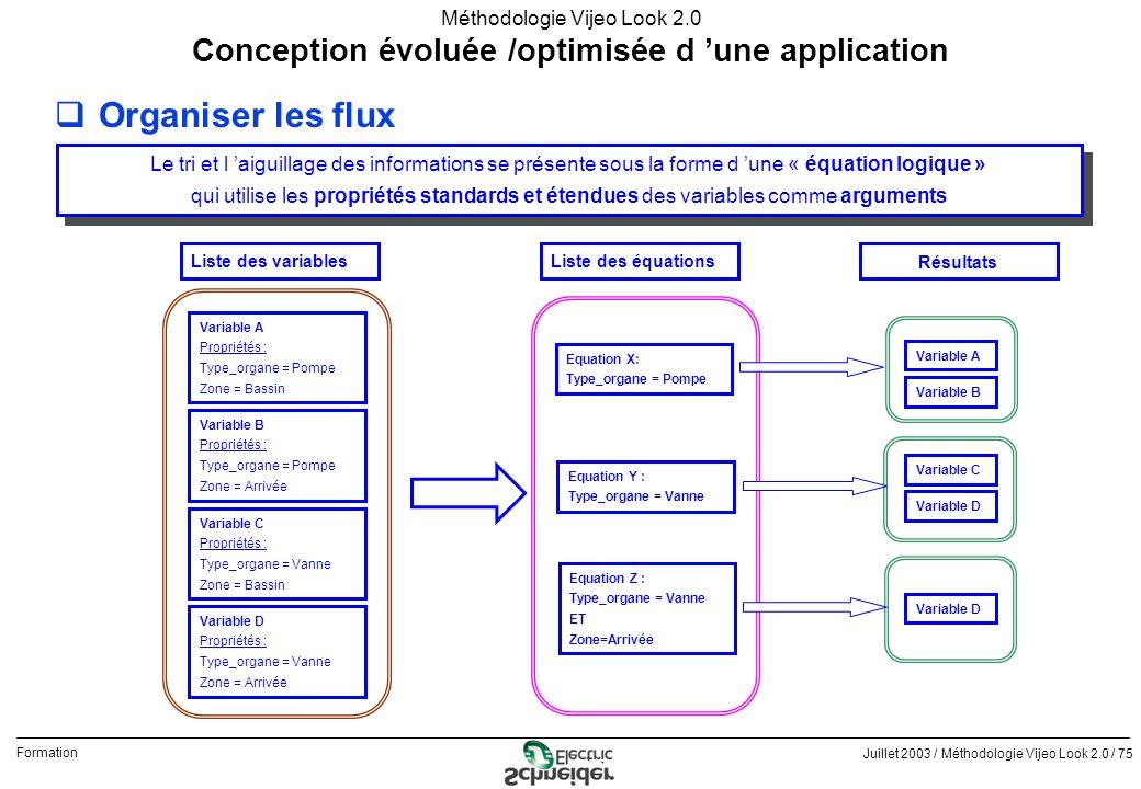 Juillet 2003 / Méthodologie Vijeo Look 2.0 / 75 Formation Méthodologie Vijeo Look 2.0 qOrganiser les flux Conception évoluée /optimisée d une applicat