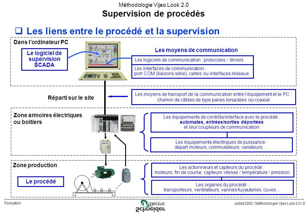 Juillet 2003 / Méthodologie Vijeo Look 2.0 / 8 Formation Méthodologie Vijeo Look 2.0 qLes liens entre le procédé et la supervision Supervision de proc