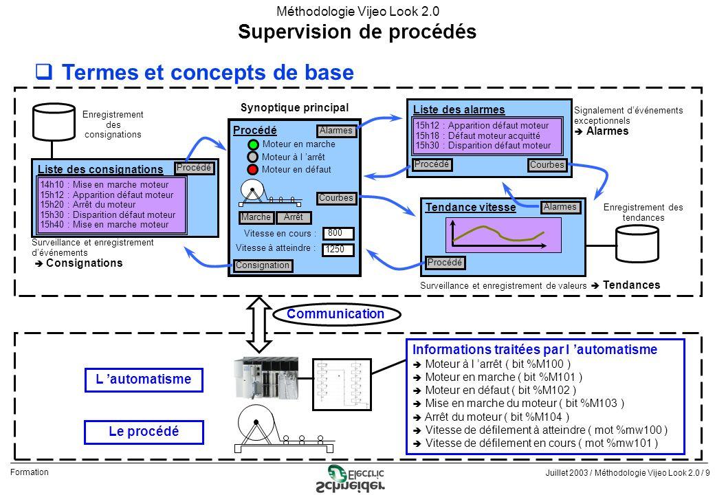 Juillet 2003 / Méthodologie Vijeo Look 2.0 / 10 Formation Méthodologie Vijeo Look 2.0 qTermes et concepts de base - Télé-commande ou Télé-réglage : pour envoyer une information vers l automatisme - Télé-signalisation ou Télé-mesure : pour obtenir une information de l automatisme A chaque objet graphique est associé un type d animation et une variable de l automatisme Supervision de procédés Télé-Commande (TC) - commander une action de type tout ou rien (TOR) - associé à un bit de l automatisme Ex : action opérateur pour mettre en marche ou en arrêt un moteur Marche Arrêt Moteur en marche Moteur à l arrêt Moteur en défaut Vitesse à atteindre : Vitesse en cours : 1250 800 Procédé Alarmes Courbes Consignation Télé-Signalisation (TS) - visualiser un état de type tout ou rien (TOR) - associé à un bit de l automatisme Ex : savoir si le moteur est en marche ou à l arrêt Ex : être informé d un défaut moteur Télé-Réglage (TR ) - envoyer une valeur de type analogique (ANA) - associé à un mot de l automatisme Ex : saisie opérateur d une consigne de vitesse à atteindre Télé-Mesure (TM ) - visualiser une valeur de type analogique (ANA) - associé à un mot de l automatisme Ex : connaître la vitesse en cours Bit %M100 Bit %M103 Mot %MW101 Mot %MW100