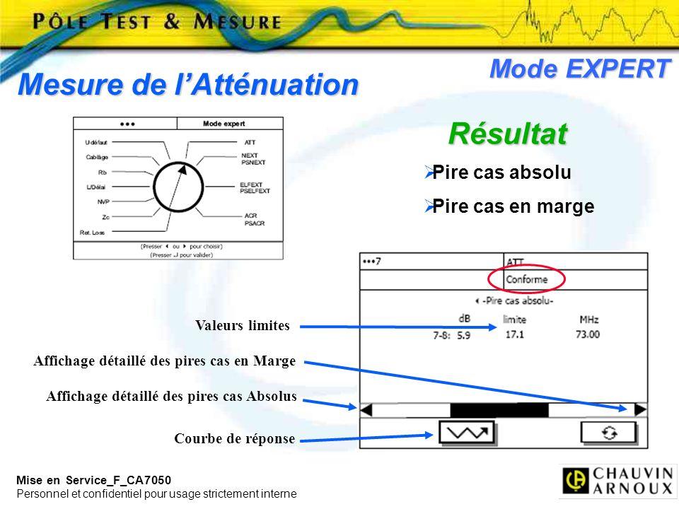 Mise en Service_F_CA7050 Personnel et confidentiel pour usage strictement interne Mode EXPERT Mesure de lAtténuation Résultat Affichage détaillé des p