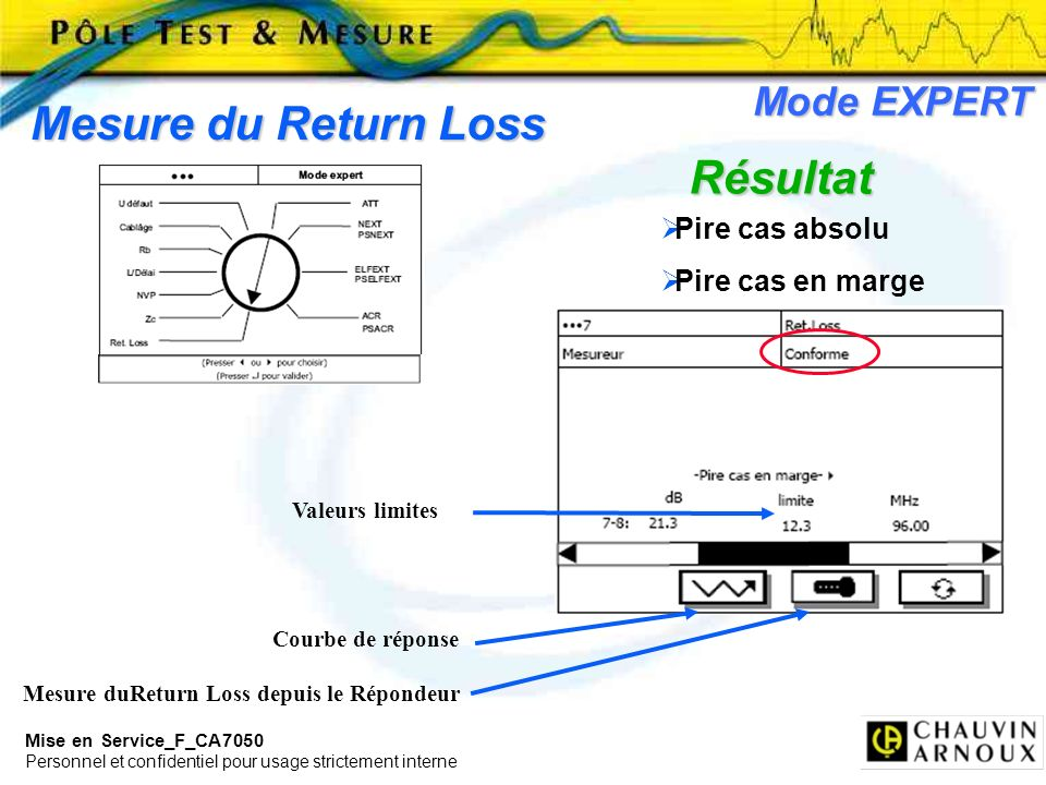 Mise en Service_F_CA7050 Personnel et confidentiel pour usage strictement interne Mode EXPERT Mesure du Return Loss Résultat Mesure duReturn Loss depu