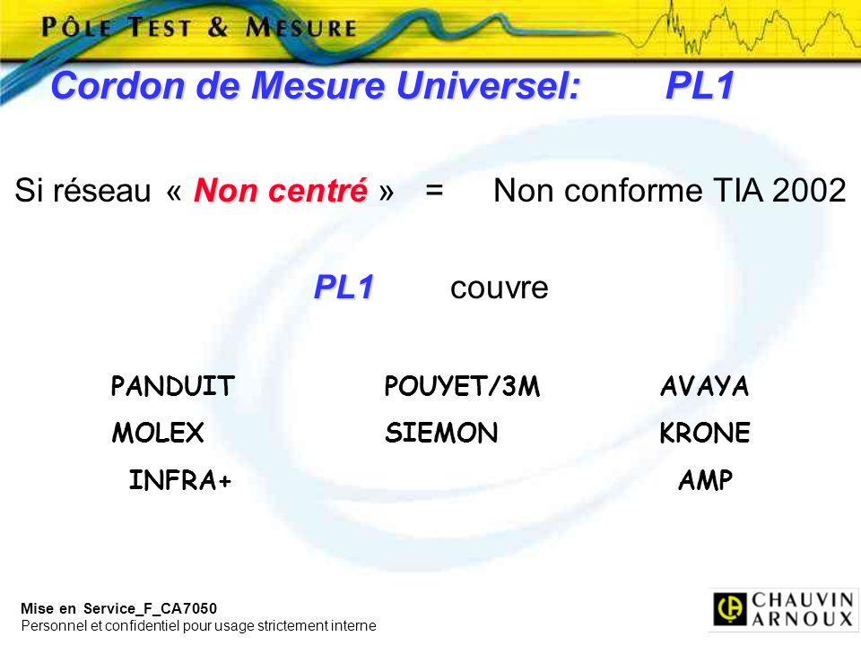 Mise en Service_F_CA7050 Personnel et confidentiel pour usage strictement interne Cordon de Mesure Universel:PL1 Non centré Si réseau « Non centré » =