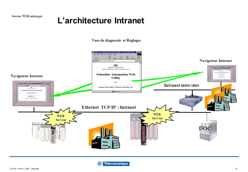 Division - Name - Date - Language 11 Serveur WEB embarqué avec