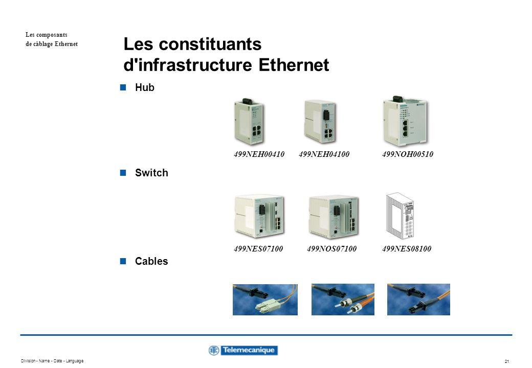 Division - Name - Date - Language 20 Positionnement produits Routeurs, switches entreprise WAN Switches, transceivers atelier/cellule automates : PLCs, PCs, NCs bridges Hubs cellule / terrain PLCs / devices : modules E/S, petits automates Appareil Contrôle Usine Les composants de câblage Ethernet