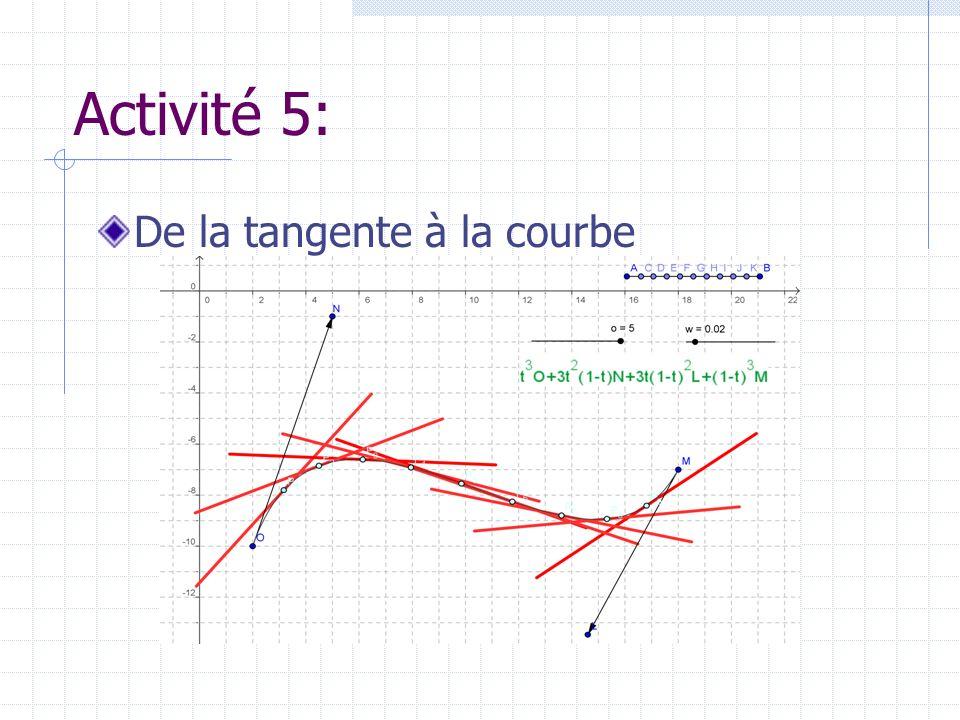 Activité 5: De la tangente à la courbe