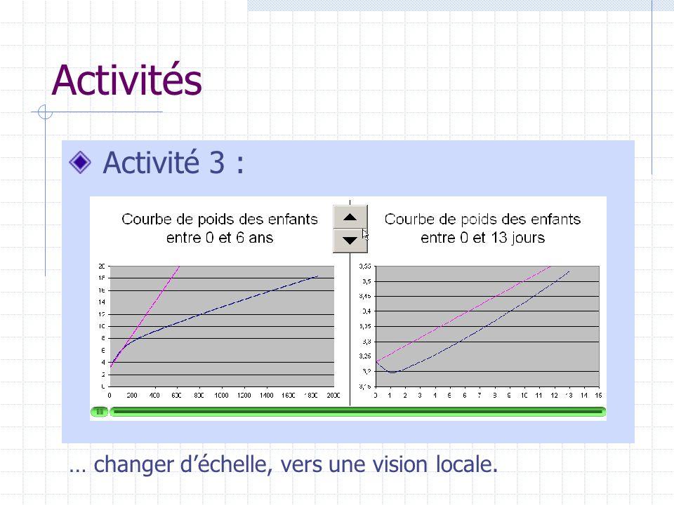 Activités Activité 3 : … changer déchelle, vers une vision locale.