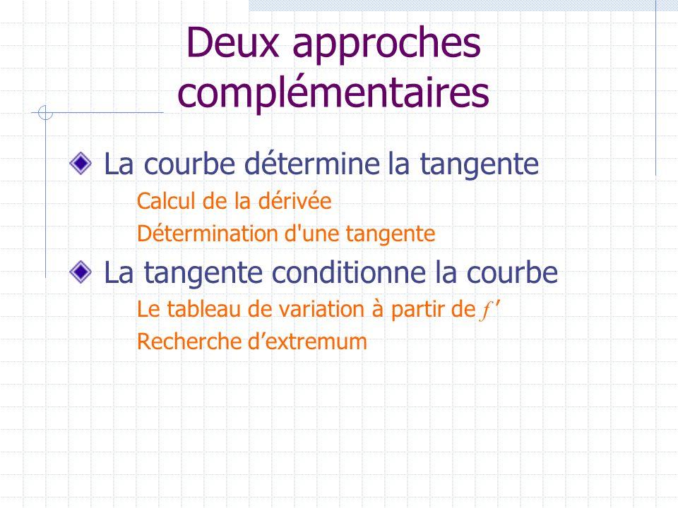Deux approches complémentaires La courbe détermine la tangente Calcul de la dérivée Détermination d'une tangente La tangente conditionne la courbe Le