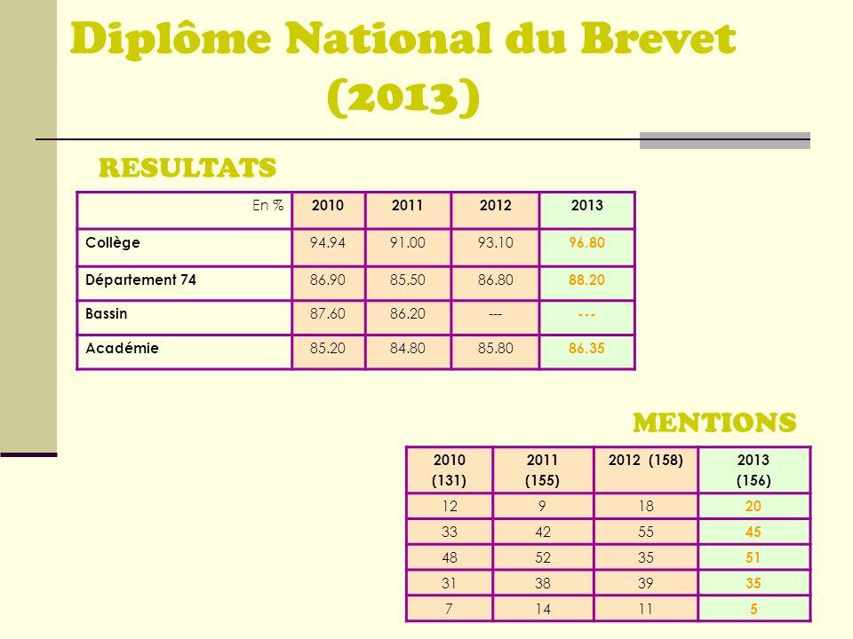 RESULTATS MENTIONS Diplôme National du Brevet (2013) En % 2010201120122013 Collège 94.9491.0093.10 96.80 Département 74 86.9085.5086.80 88.20 Bassin 8