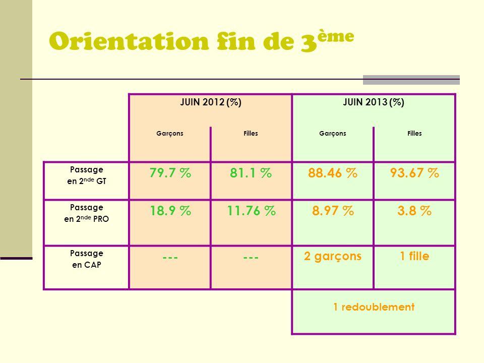 JUIN 2012 (%)JUIN 2013 (%) GarçonsFillesGarçonsFilles Passage en 2 nde GT 79.7 %81.1 %88.46 %93.67 % Passage en 2 nde PRO 18.9 %11.76 %8.97 %3.8 % Pas