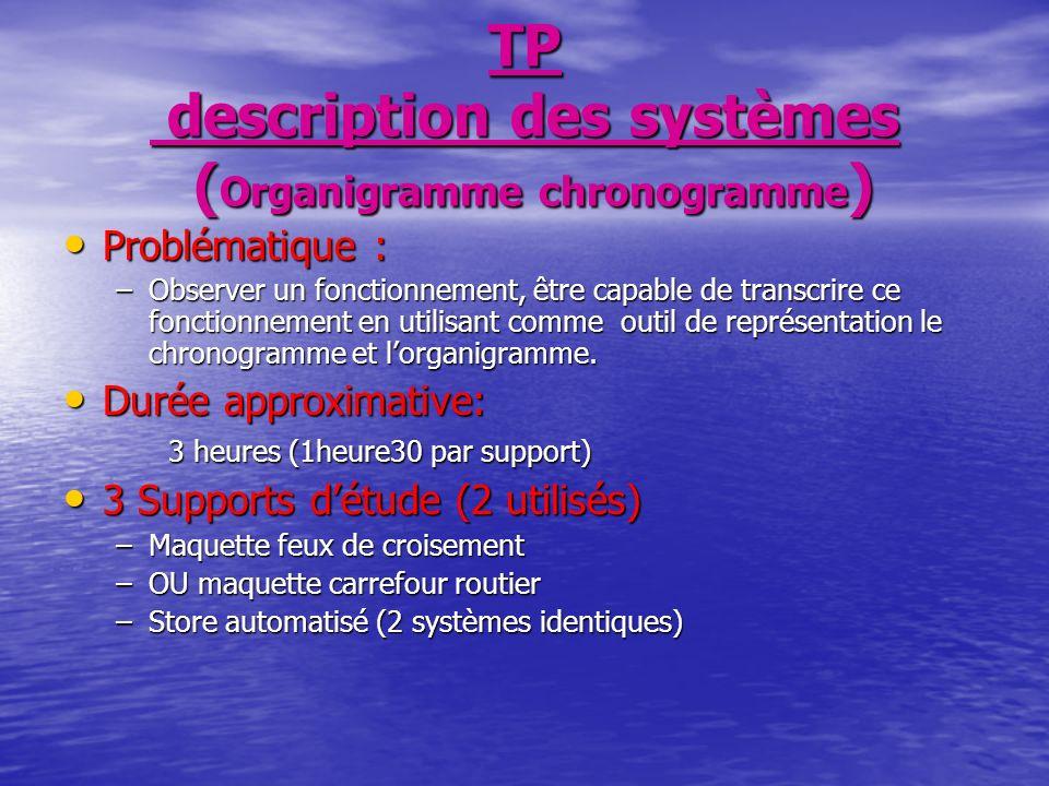 TP description des systèmes ( Organigramme chronogramme ) Problématique : Problématique : –Observer un fonctionnement, être capable de transcrire ce fonctionnement en utilisant comme outil de représentation le chronogramme et lorganigramme.