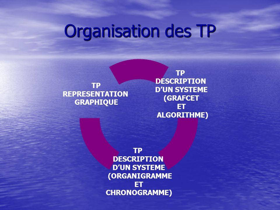 TP description des systèmes (Grafcet et algorithme) Problématique : Observer un fonctionnement, être capable de transcrire ce fonctionnement en utilisant comme outil de représentation le grafcet et lalgorithme.