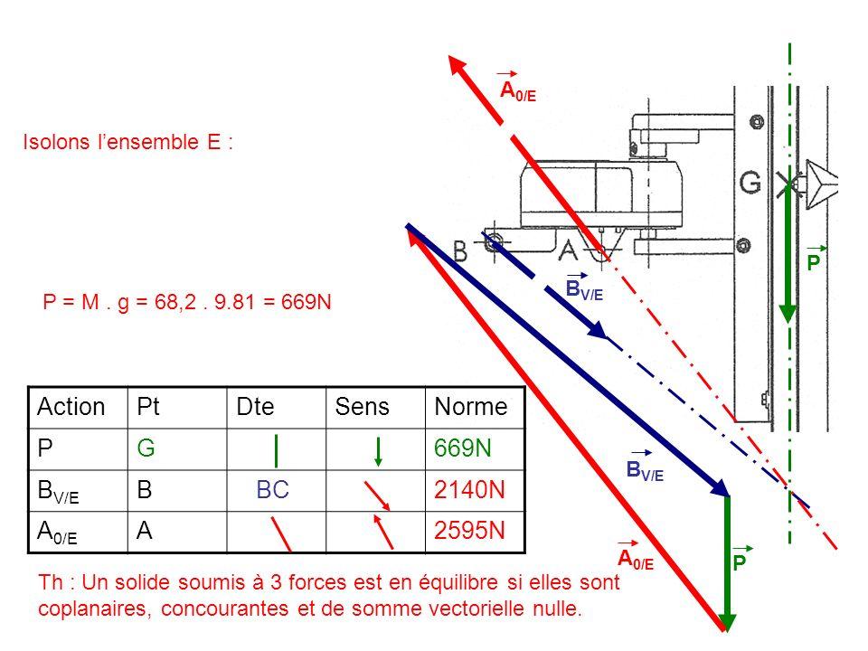 ActionPtDteSensNorme PG669N B V/E B BC2140N A 0/E A2595N P = M. g = 68,2. 9.81 = 669N Isolons lensemble E : P B V/E A 0/E B V/E A 0/E P Th : Un solide