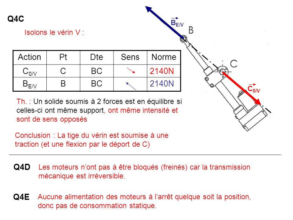 ActionPtDteSensNorme C 0/V CBC2140N B E/V BBC2140N Isolons le vérin V : Th. : Un solide soumis à 2 forces est en équilibre si celles-ci ont même suppo