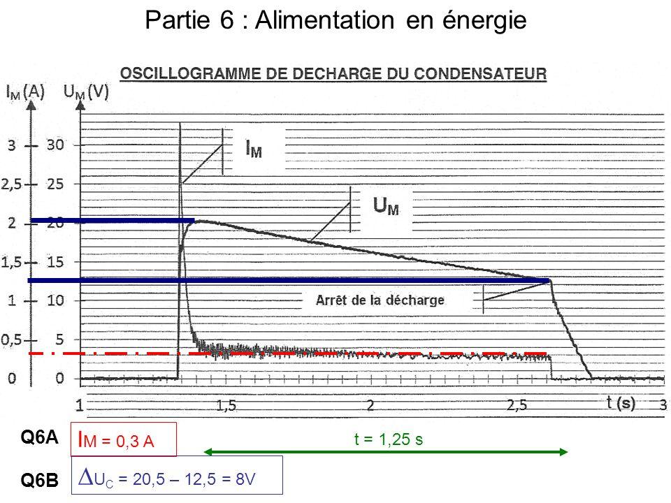 Partie 6 : Alimentation en énergie Q6A I M = 0,3 A Q6B U C = 20,5 – 12,5 = 8V t = 1,25 s