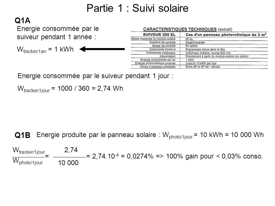 Q1A Partie 1 : Suivi solaire Energie consommée par le suiveur pendant 1 année : W tracker/1an = 1 kWh Energie consommée par le suiveur pendant 1 jour